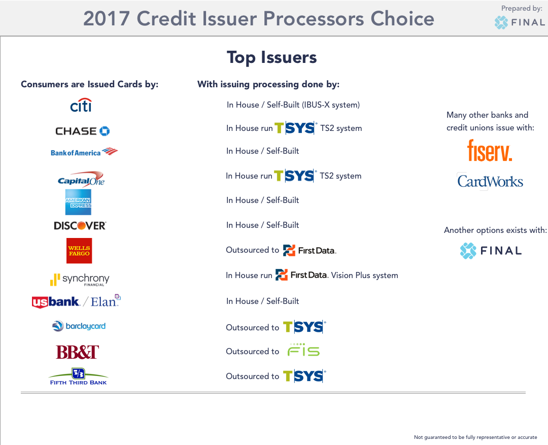 Issuer Processor Choices Infographic