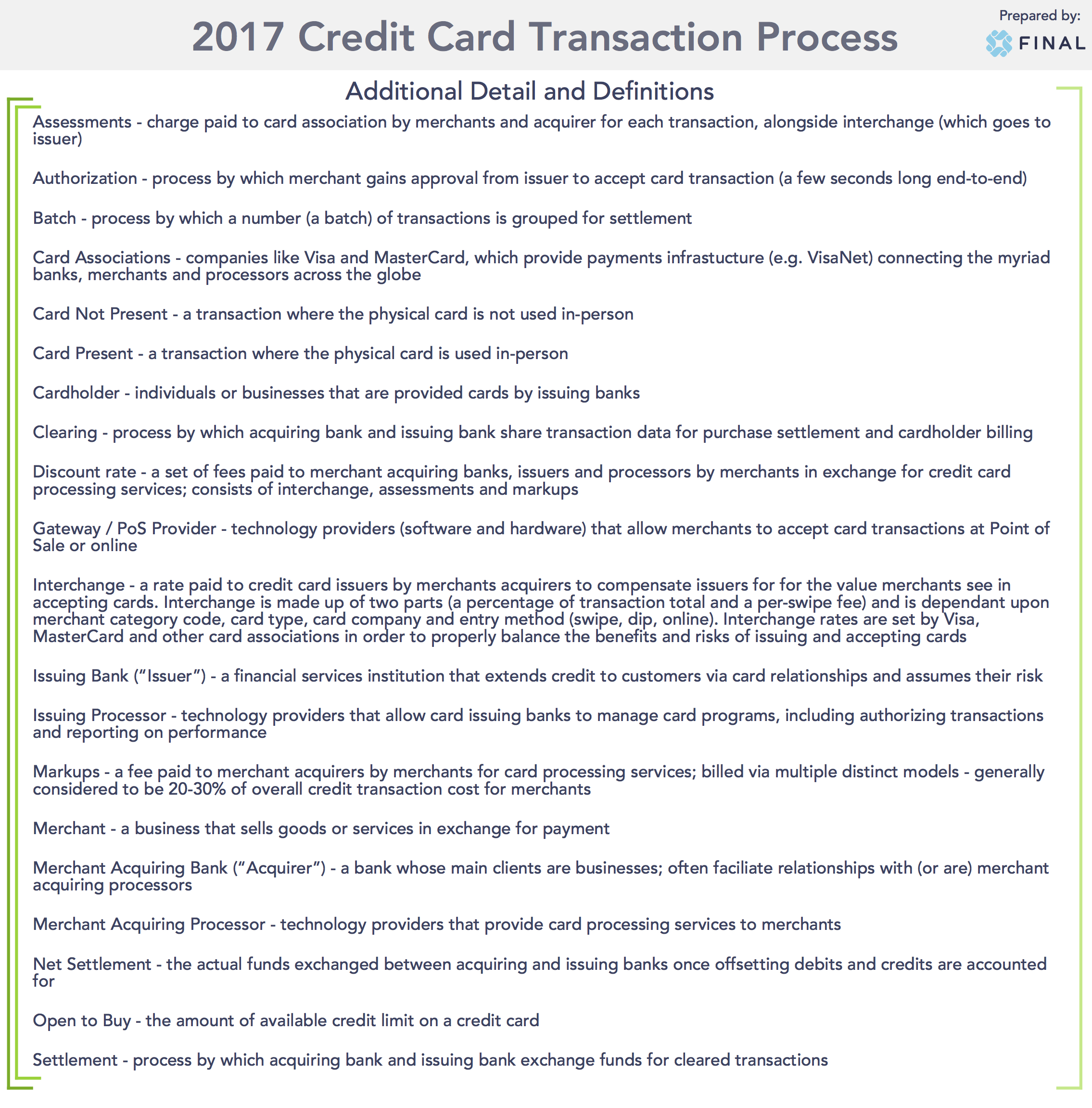 Card Transaction Process Terms