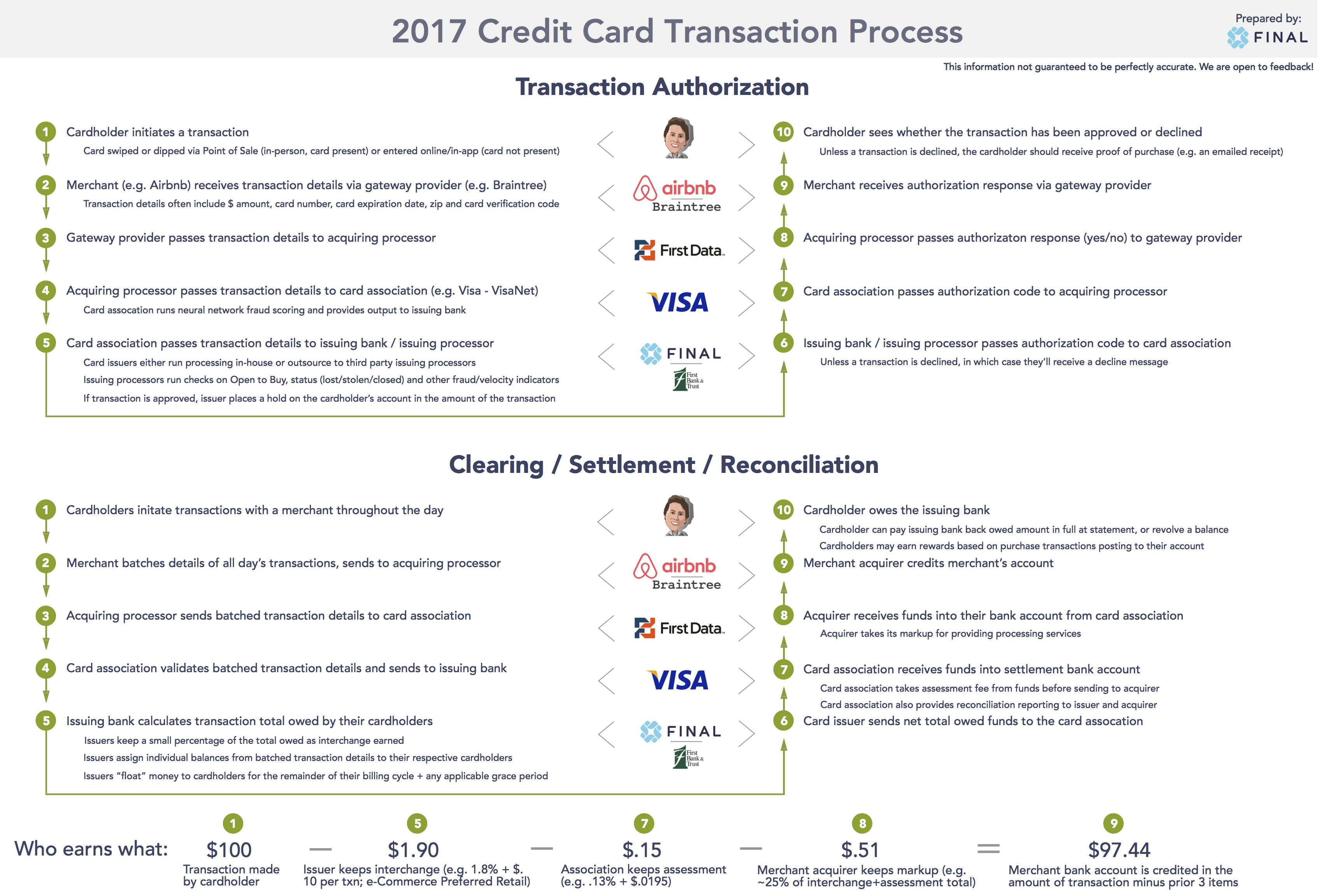 Card Transaction Process